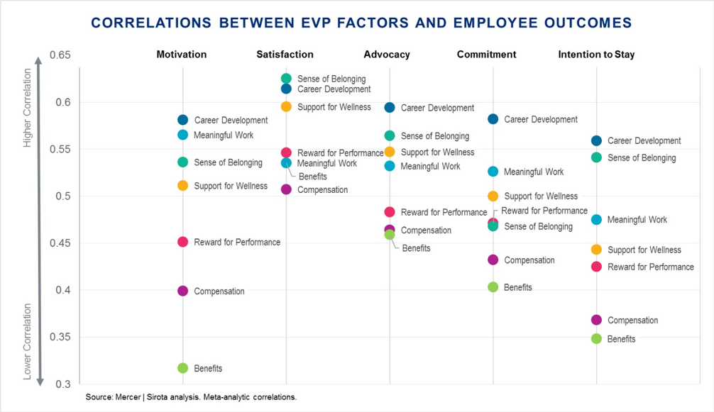 Correlations between EVP factors and employee outcomes table graphic