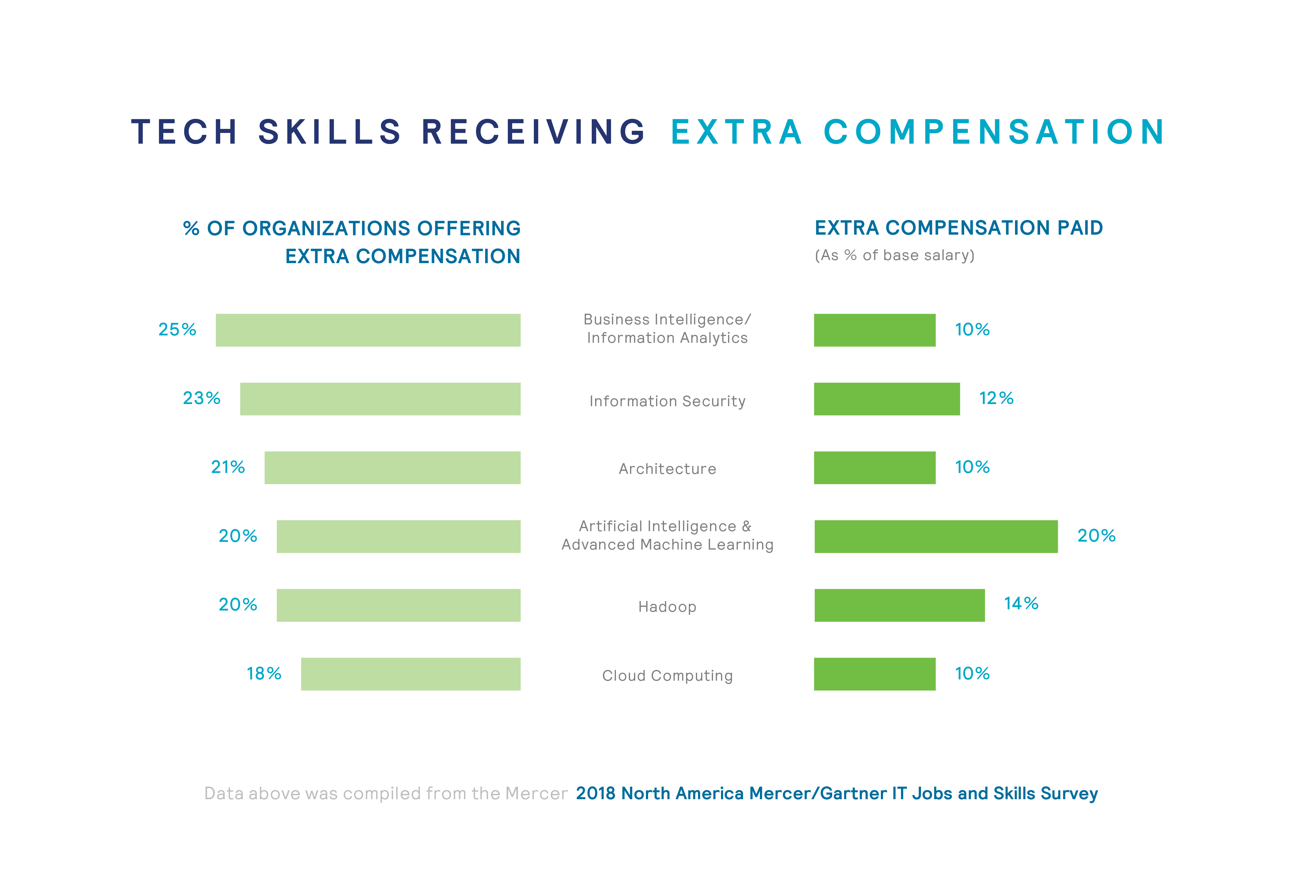 IT infographic top skills receiving extra compensation