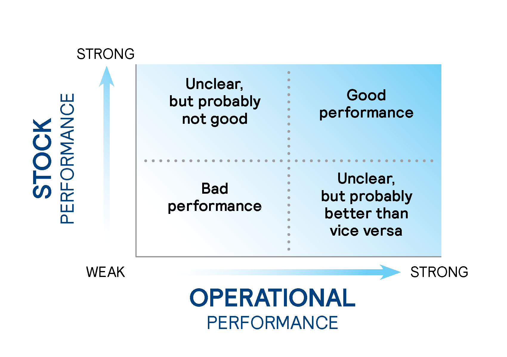 stock performance and optimal performance graphic
