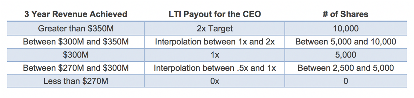 CEO payout example graphic
