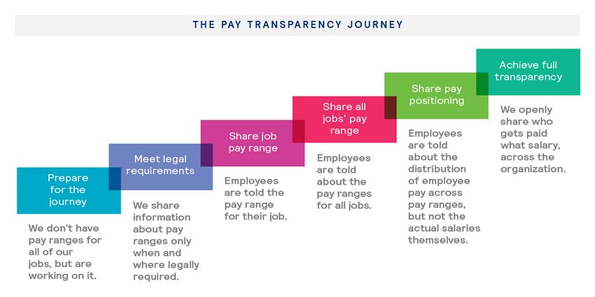 navigating the journey to pay transparency image