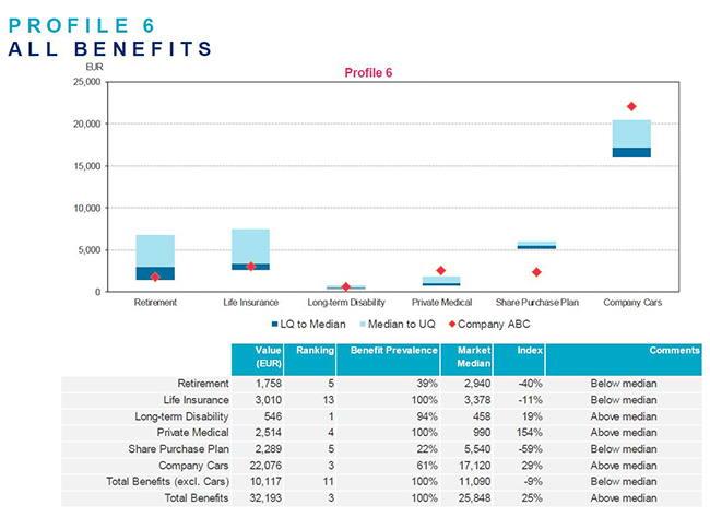 Benefits Value Analysis (BVA) sample image