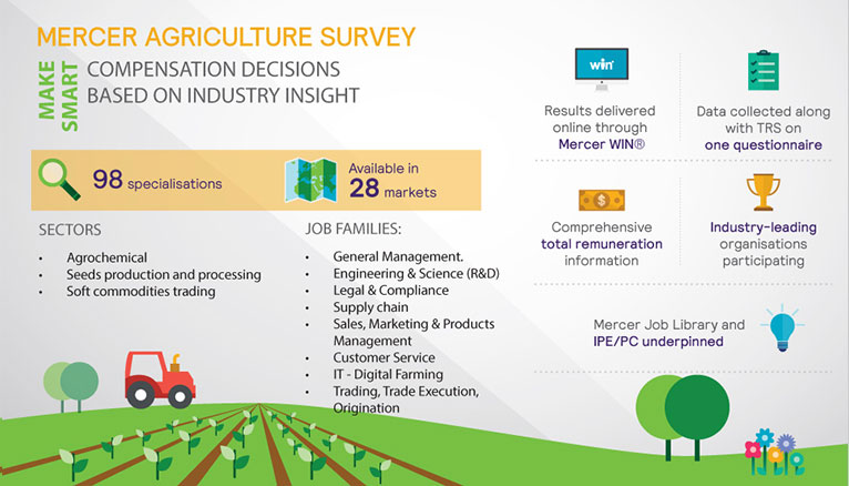 Agriculture  Survey overview infographic showing data collected across 27 European markets