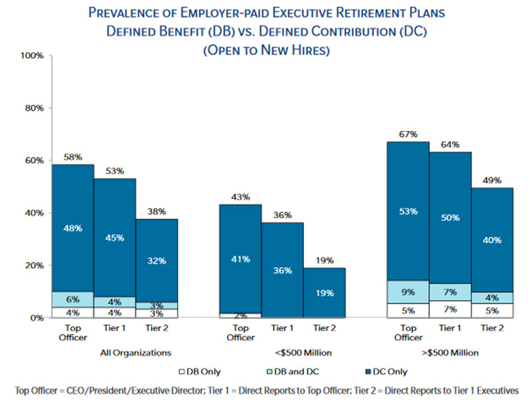 US Executive & Physician Benefit and Perquisite Survey for Healthcare Organizations graphic