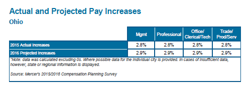actual and projected pay increases sample image