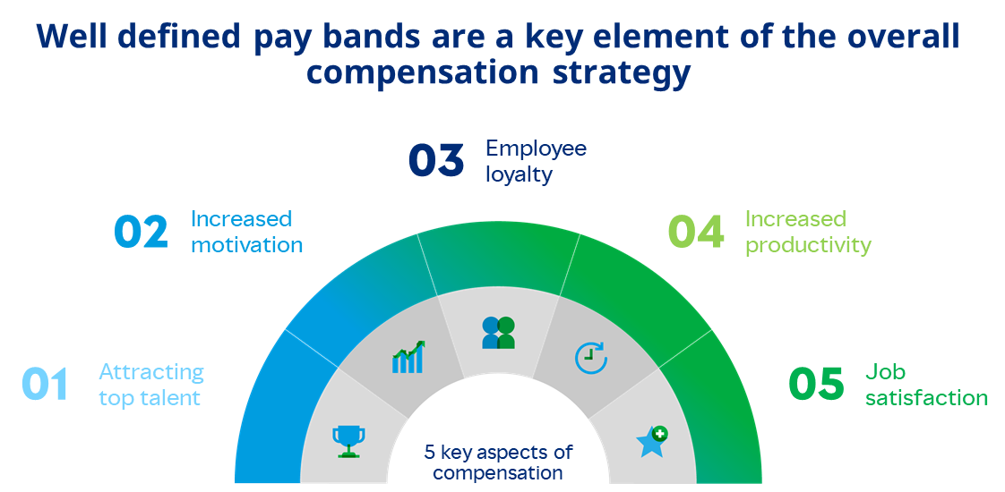 Pay Band 5 Key Aspects of Compensation Graphic