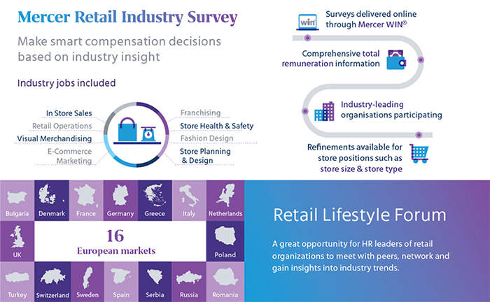 Retail Industry Survey overview infographic showing how data was collected on 50 industry jobs across 11 European markets