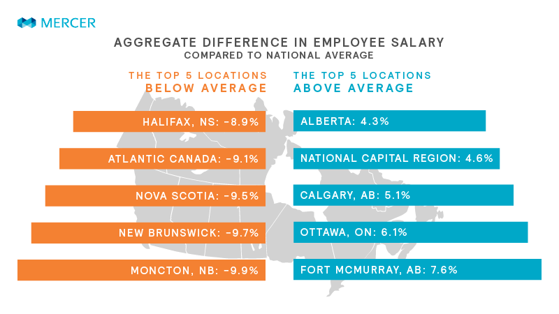Canada Geographic Salary Differential Tool | Mercer