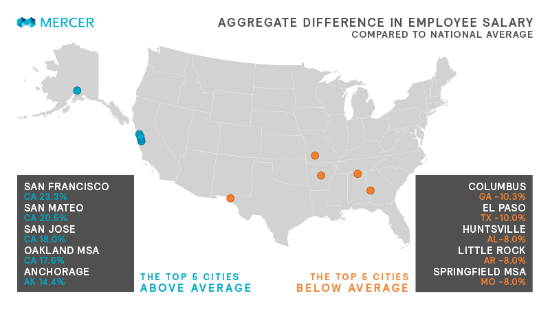 US Salaries, Cities with highest deviation from the national average image
