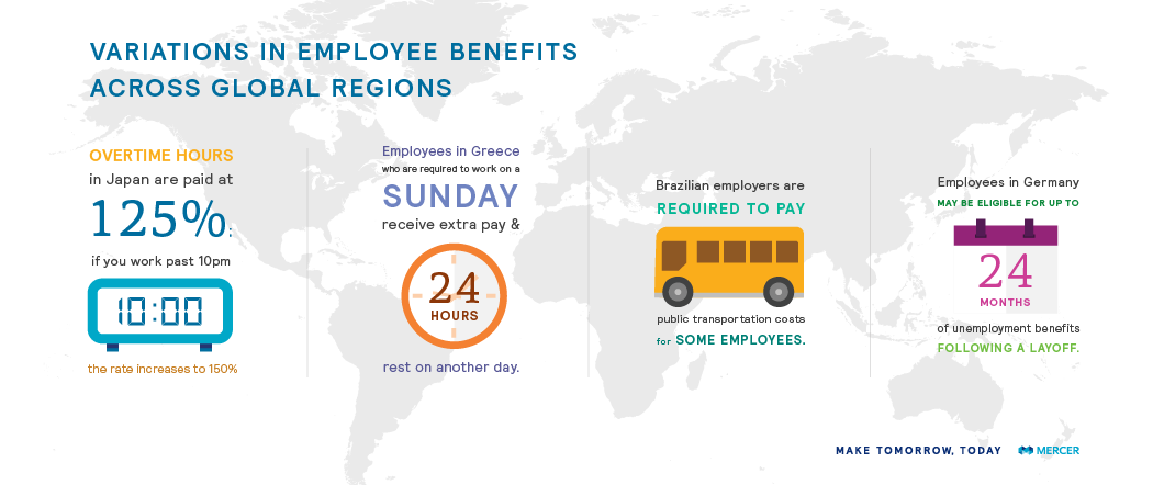 worldwide benefit and employment guidelines, variations in employee benefits across global regions