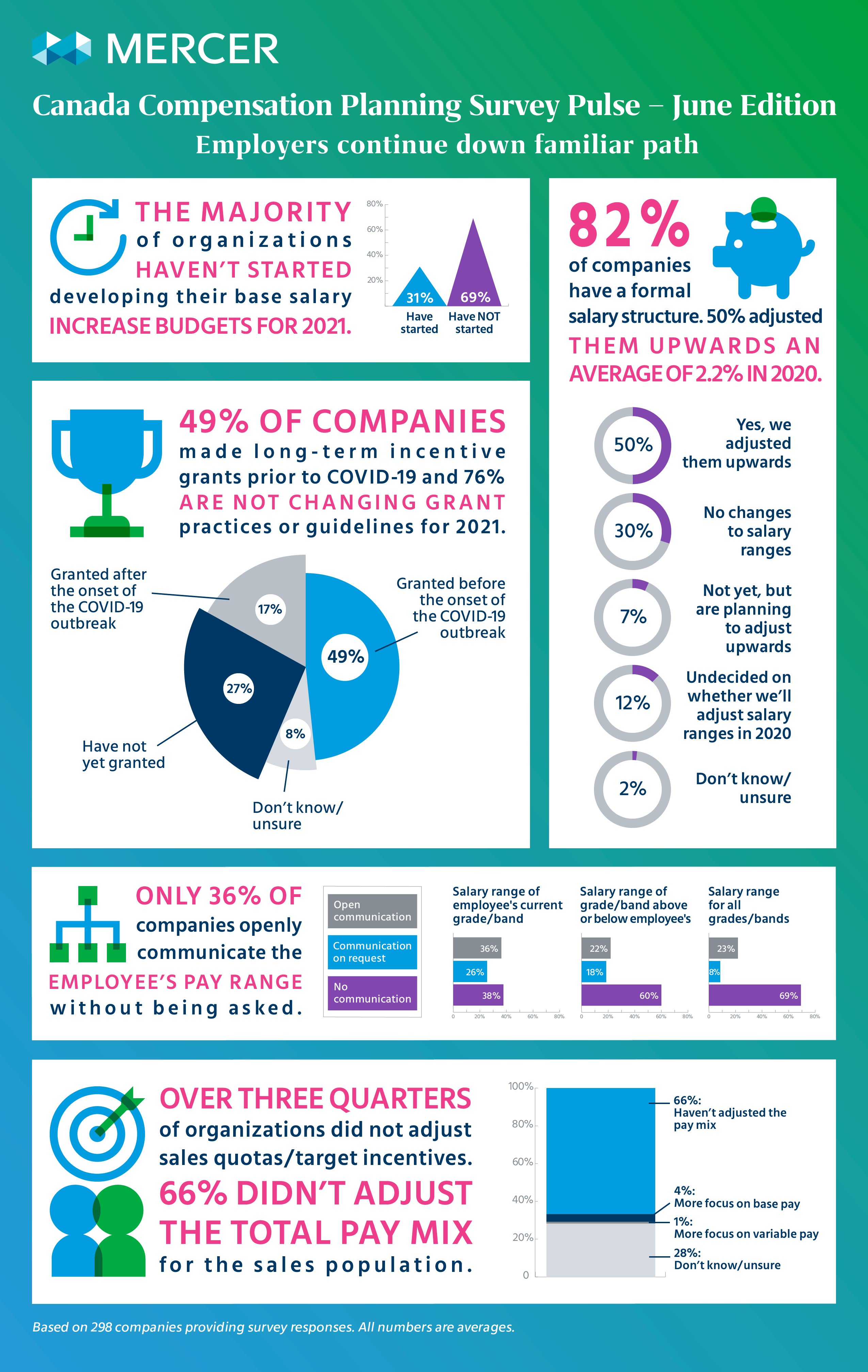 US Compensation Planning Survey Pulse – May Edition infographic image