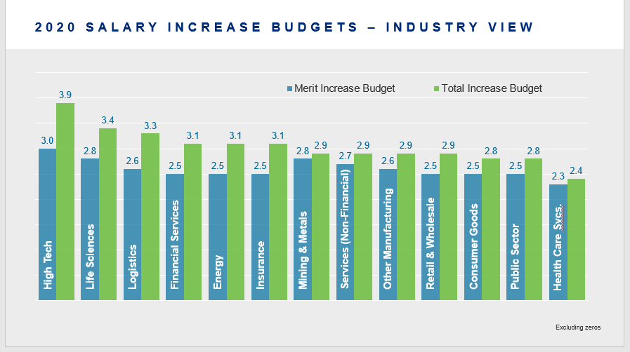 2020 salary increase budgets industry view graphic
