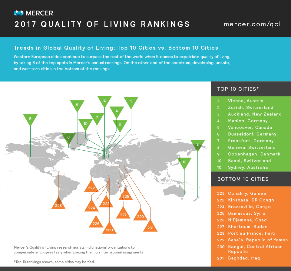 infographic- Western European cities continue to outperform the rest of the world when in comes to expatriate quality of living, by taking 7 of the top 10 spots.