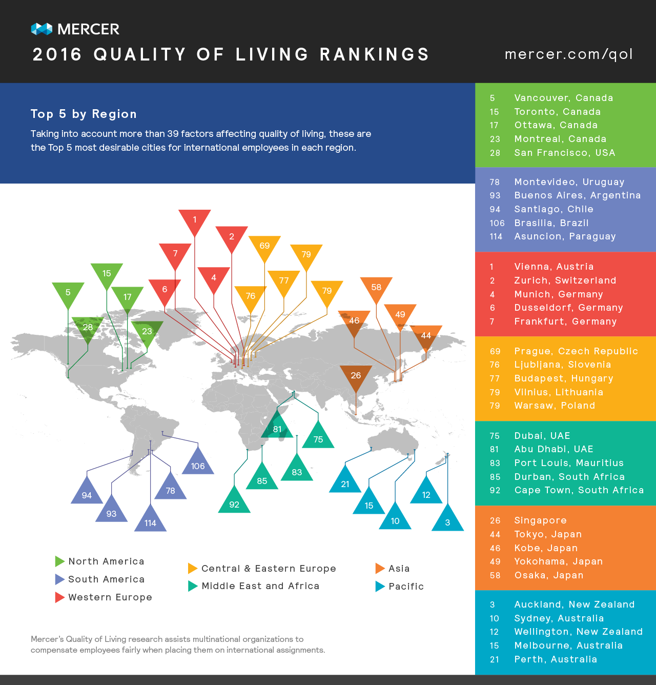 Mercer 2016 quality of living rankings for List of best cities to live in the world