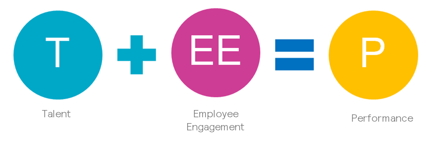 Talent plus employee engagement equals performance graphic
