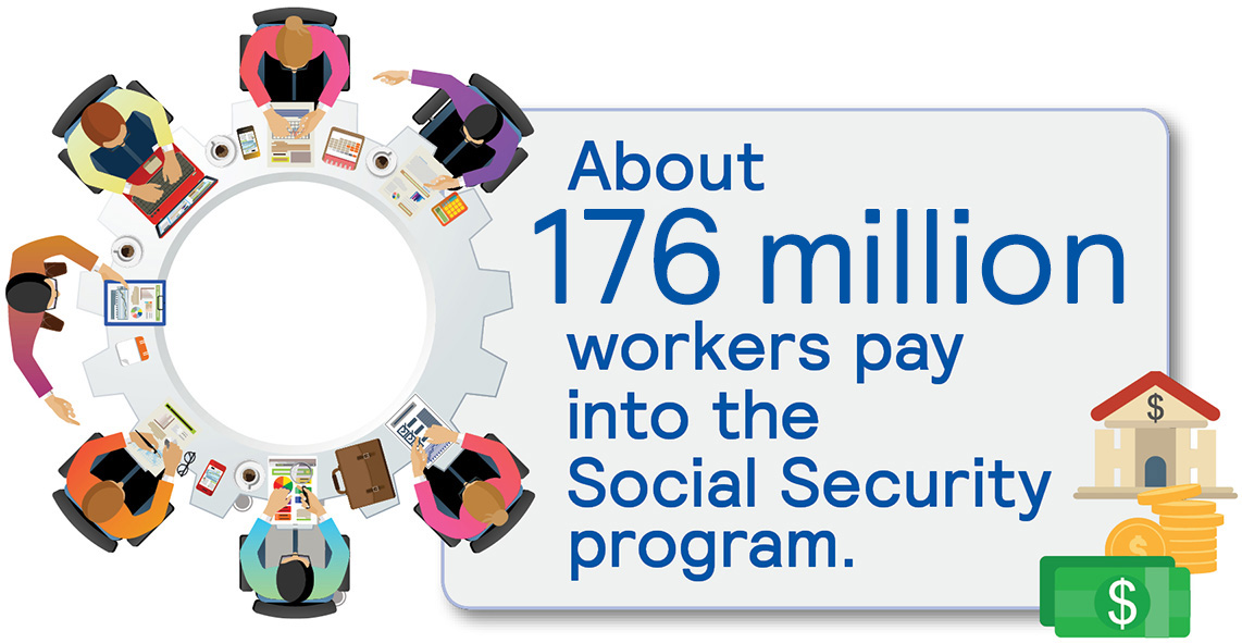 176 million workers pay into social security infographic